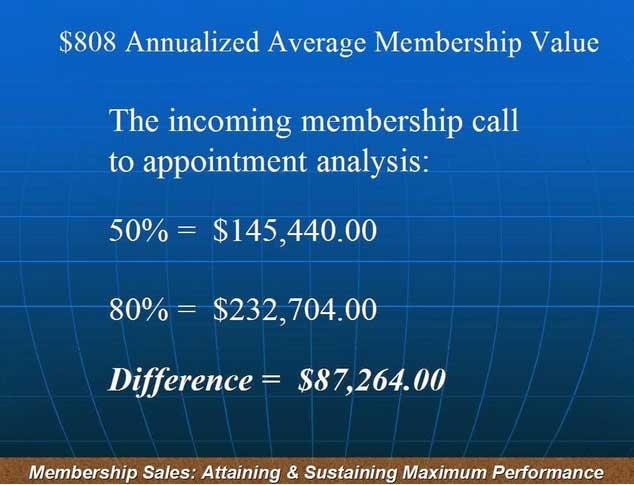cost per membership analysis